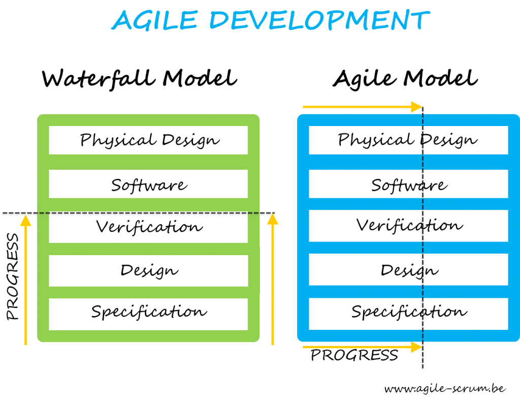 what is agile software development agile scrum