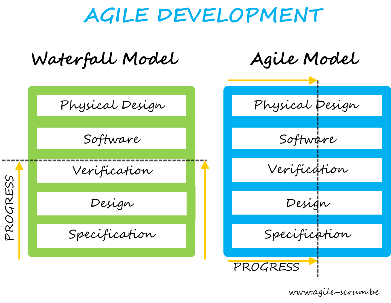 Agile development agile scrum for Project management agile waterfall