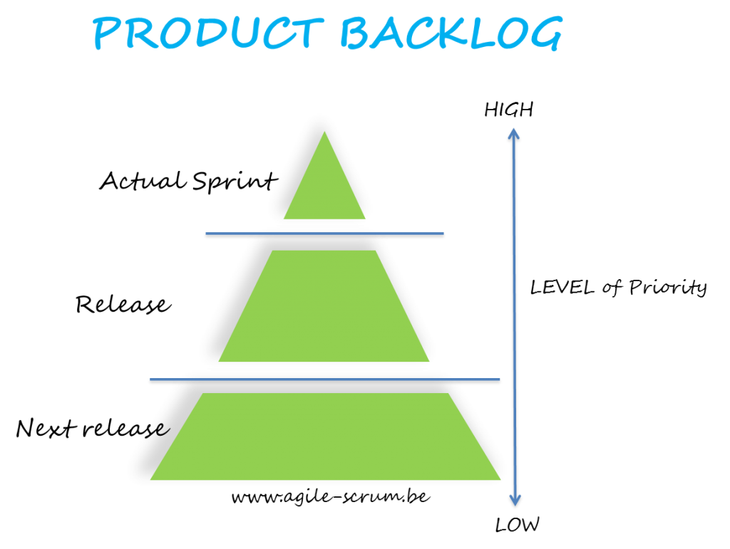 Product-Backlog-Agile Scrum Belgium Training