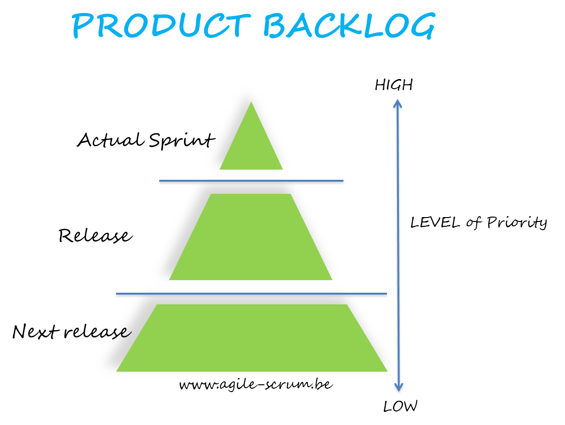 What is the Scrum Product Backlog