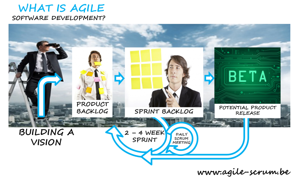 What-is-agile-software-development-Agile-Scrum-Belgium