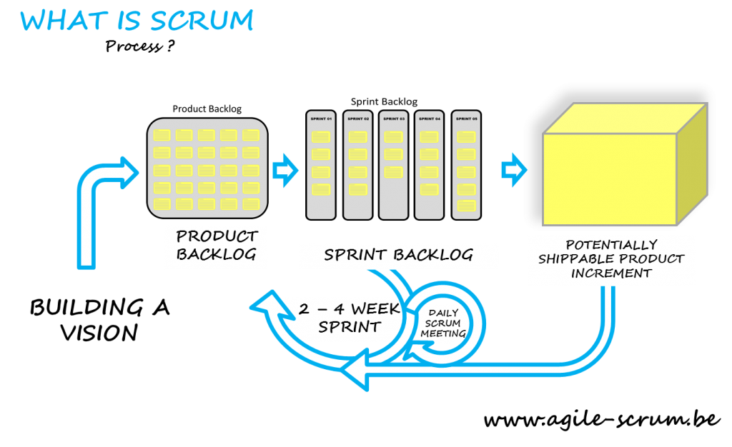 What-is-scrum-methodology-Agile-Scrum-Belgium