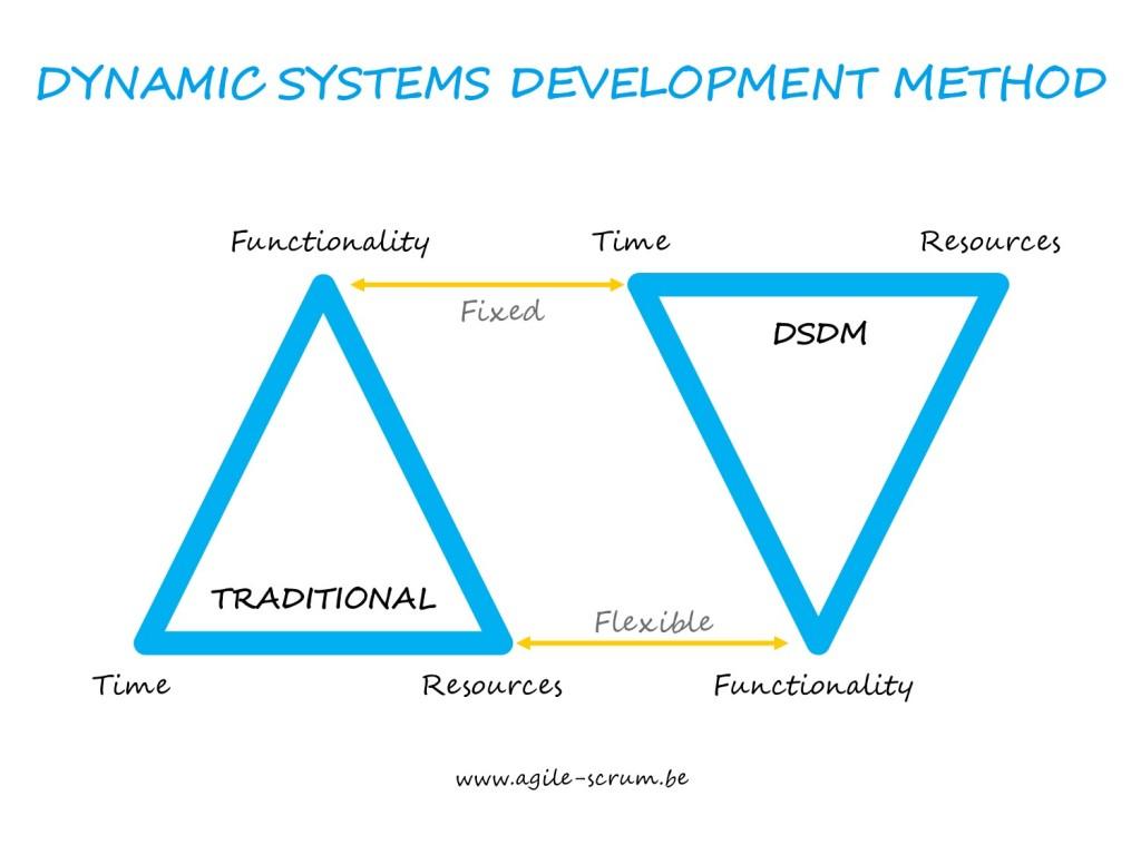 DSDM Dynamic Systems Development Method  AGILE SCRUM BELGIUM