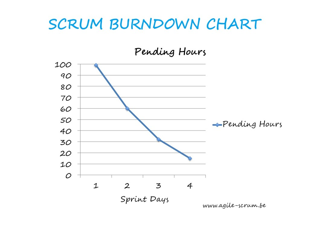 AGILE SCRUM VISUAL burndown chart II