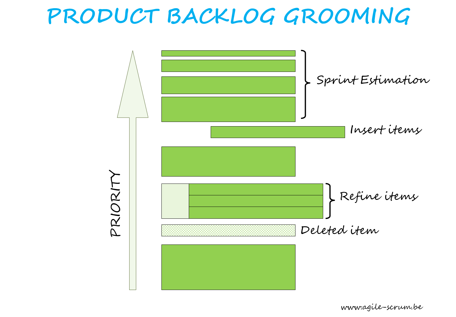 Building Plan Software Product Backlog Grooming Agile Scrum