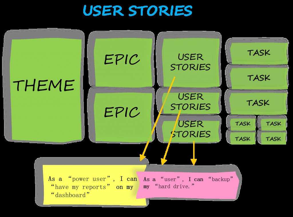 User-stories-Agile-Scrum-Belgium Training