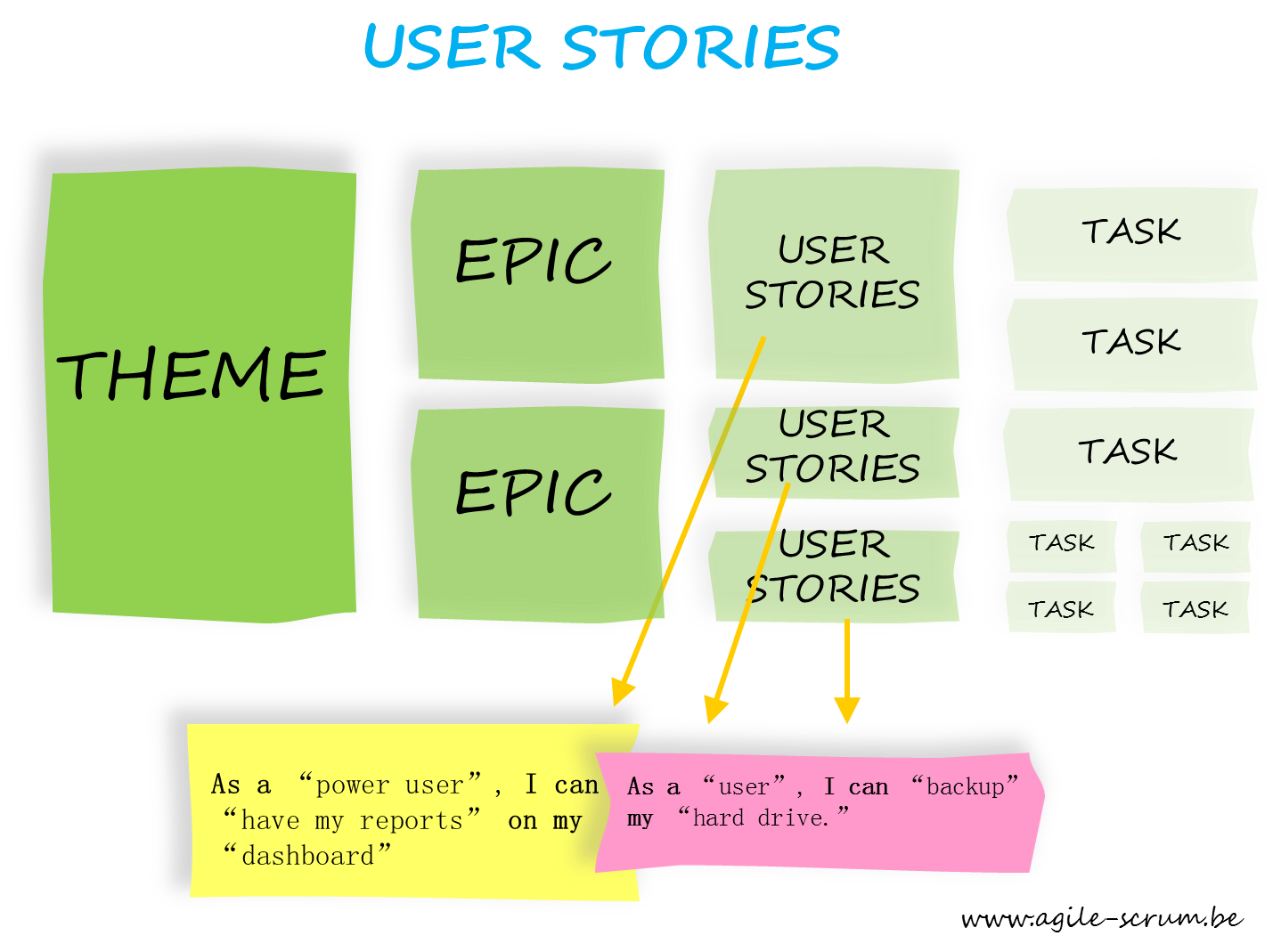 Following agile this is how you should create user for Scrum user stories template