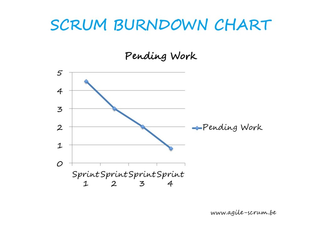 AGILE SCRUM VISUAL burndown chart