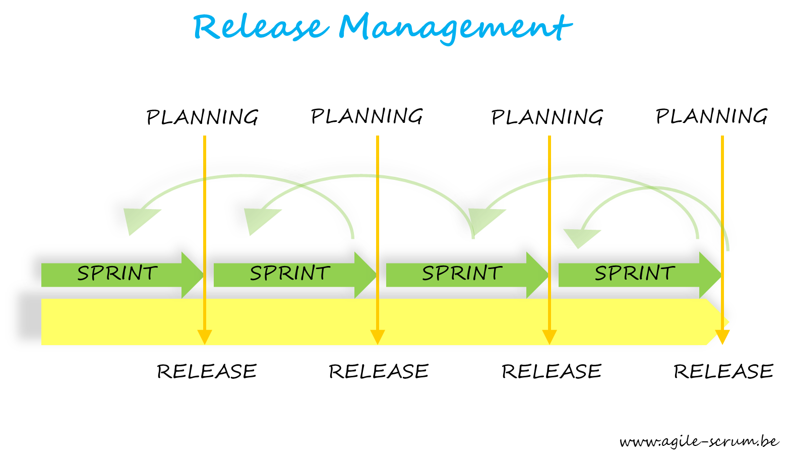The Best Practices for Scrum Release Management