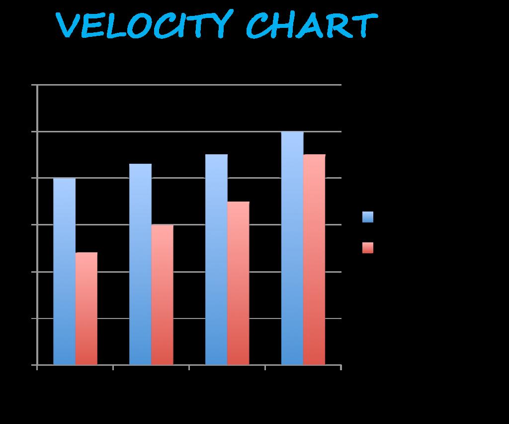 Velocity-Chart-Agile-Scrum-Belgium Training