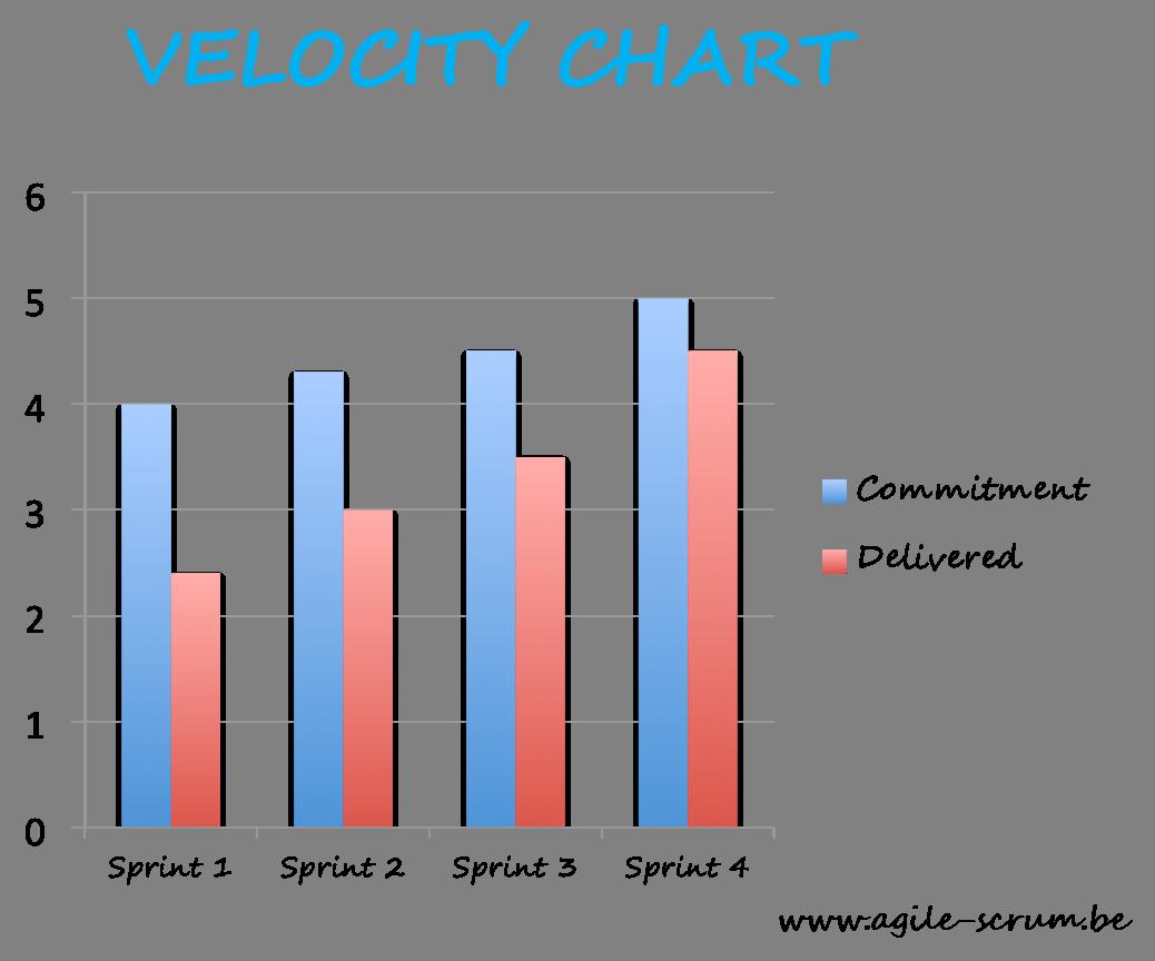 velocity chart agile scrum
